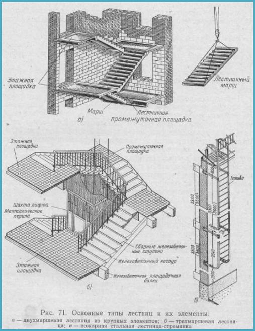 части конструкций лестниц