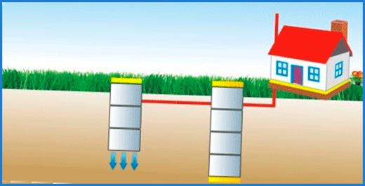 Устройство септика из бетонных колец 2